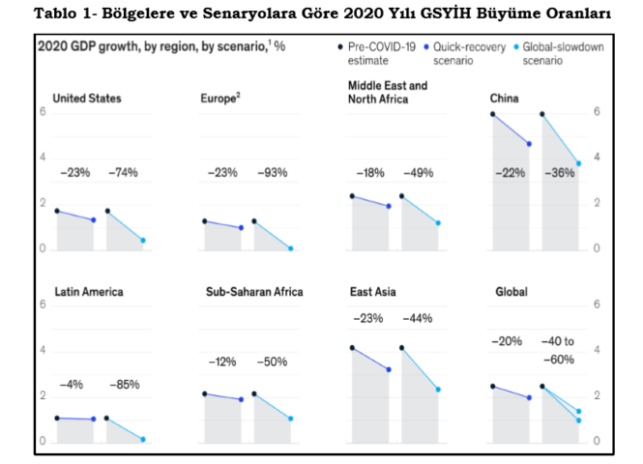 Kaynak: www.mckinsey.com/business-functions/risk/our-insights/covid19-implications-for-business (Erişim: 16/03/2020)